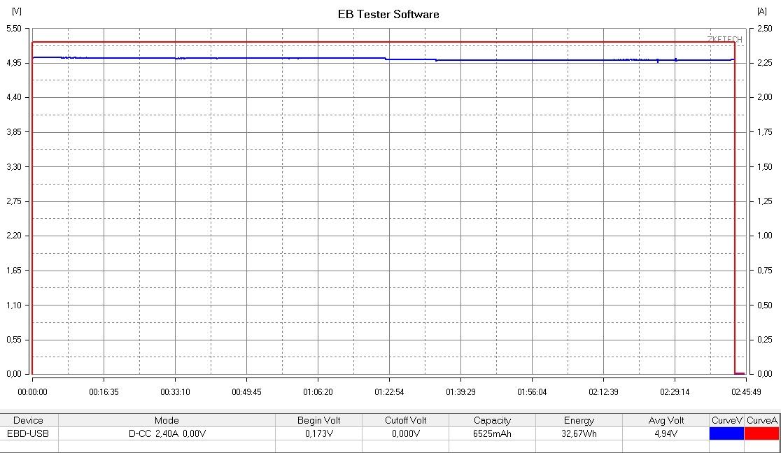 Xiaomi Power Bank 2 (10.000 mAh) teszt 4