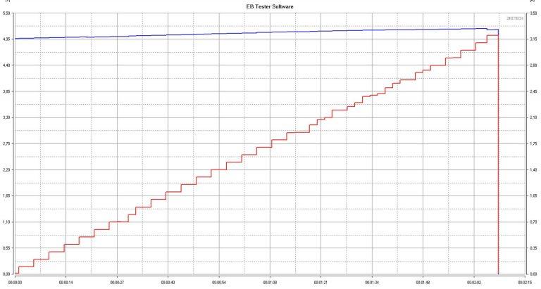BlitzWolf BW-S9 gyorstöltő és BW-TC5 USB kábelek tesztje 13