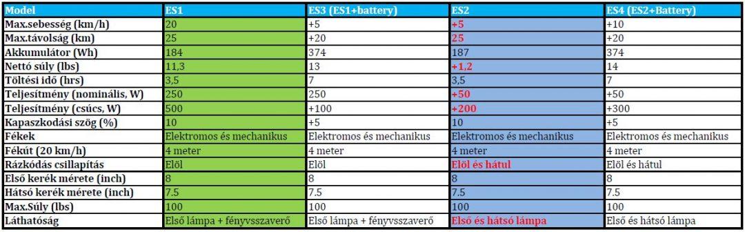 Ninebot ES1 elektromos roller teszt 19