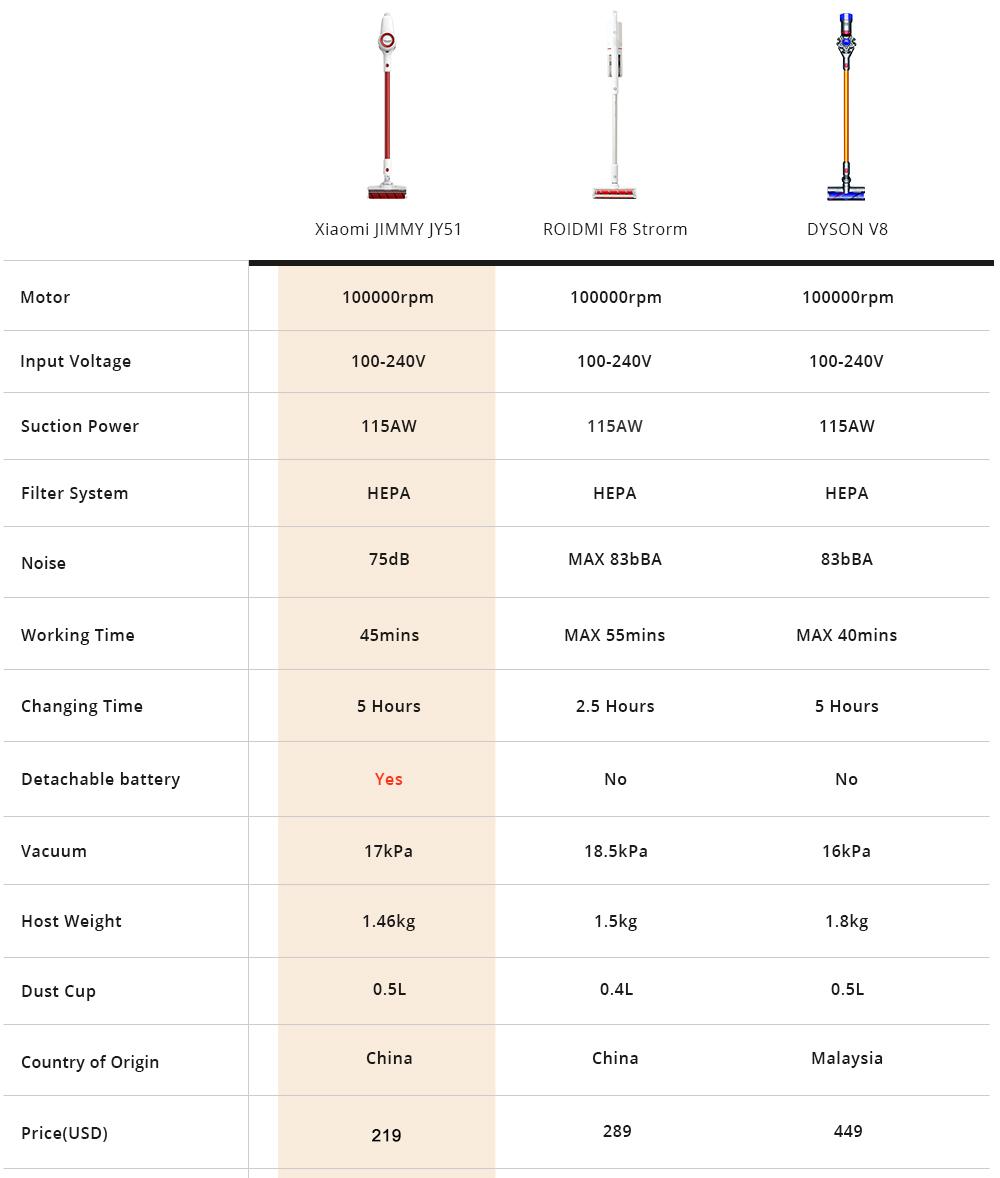 Xiaomi Jimmy JV51 vezetéknélküli porszívó teszt 8