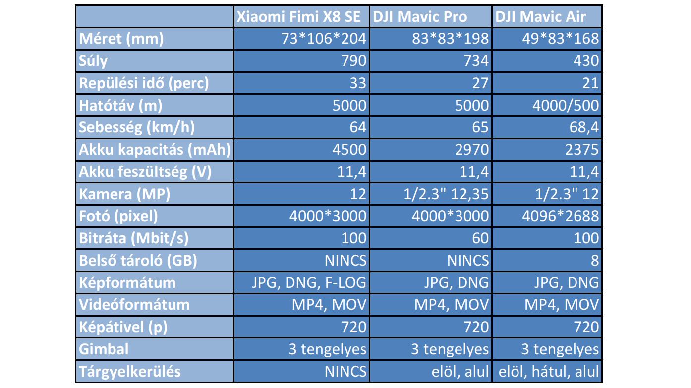 Xiaomi Fimi X8 SE drón teszt 2