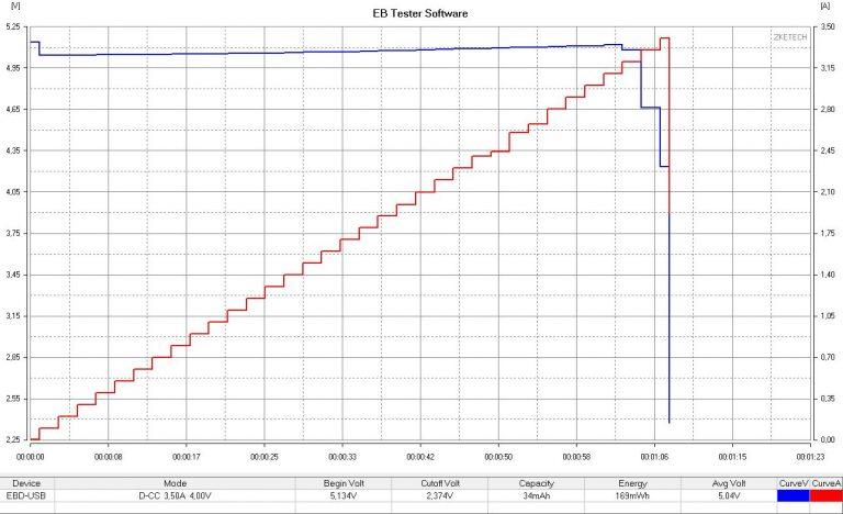 BlitzWolf P9, P10, P11 powerbankok tesztje 10