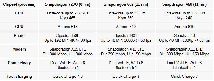 Qualcomm: erőt az olcsóbb mobilokba! 2