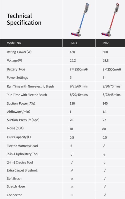 Új generációs Xiaomi porszívók 5