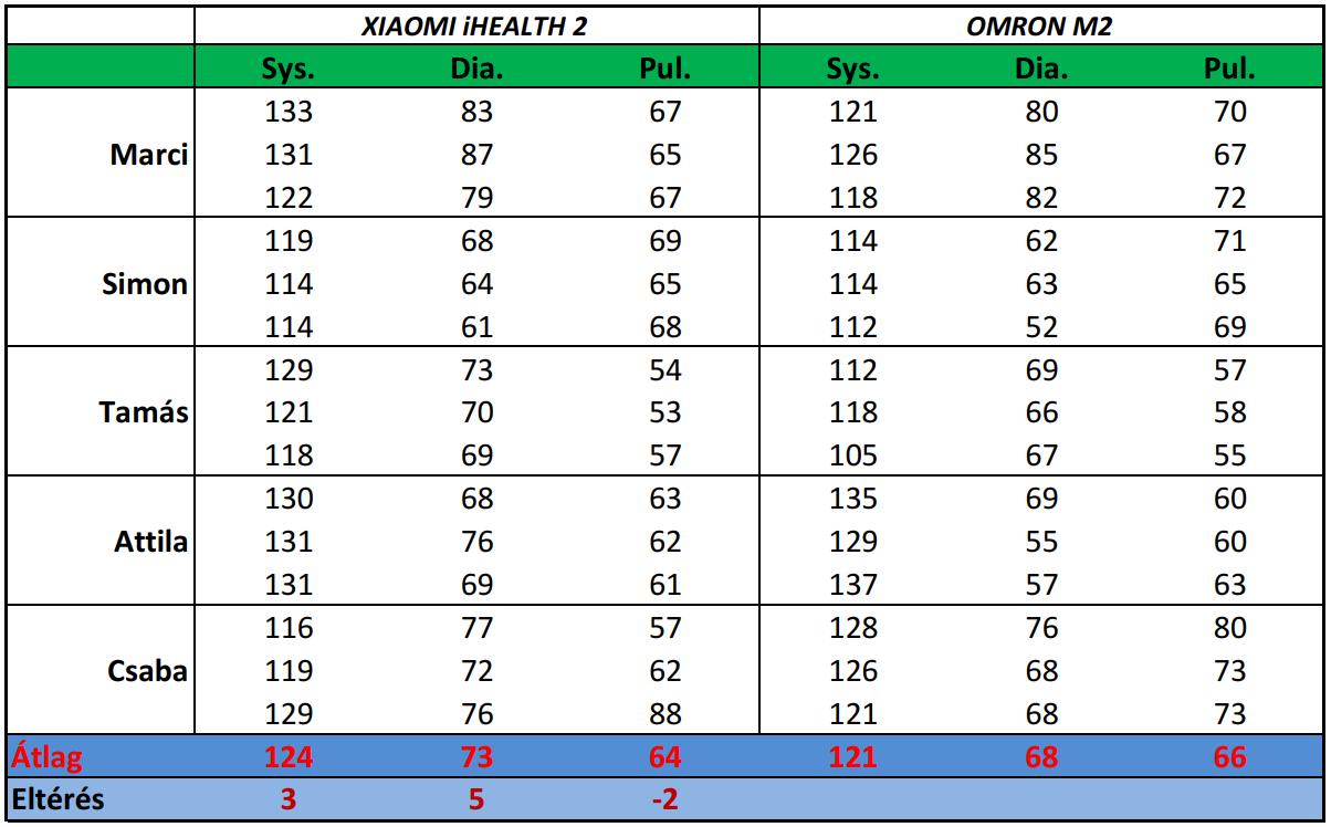 Xiaomi Mijia iHealth 2 vérnyomásmérő teszt 15