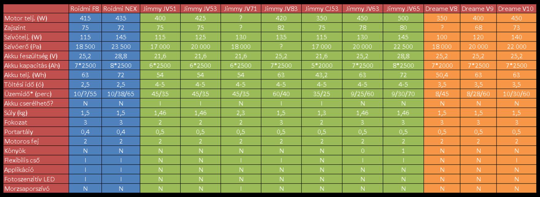 Xiaomi Jimmy JV65 állóporszívó teszt 2