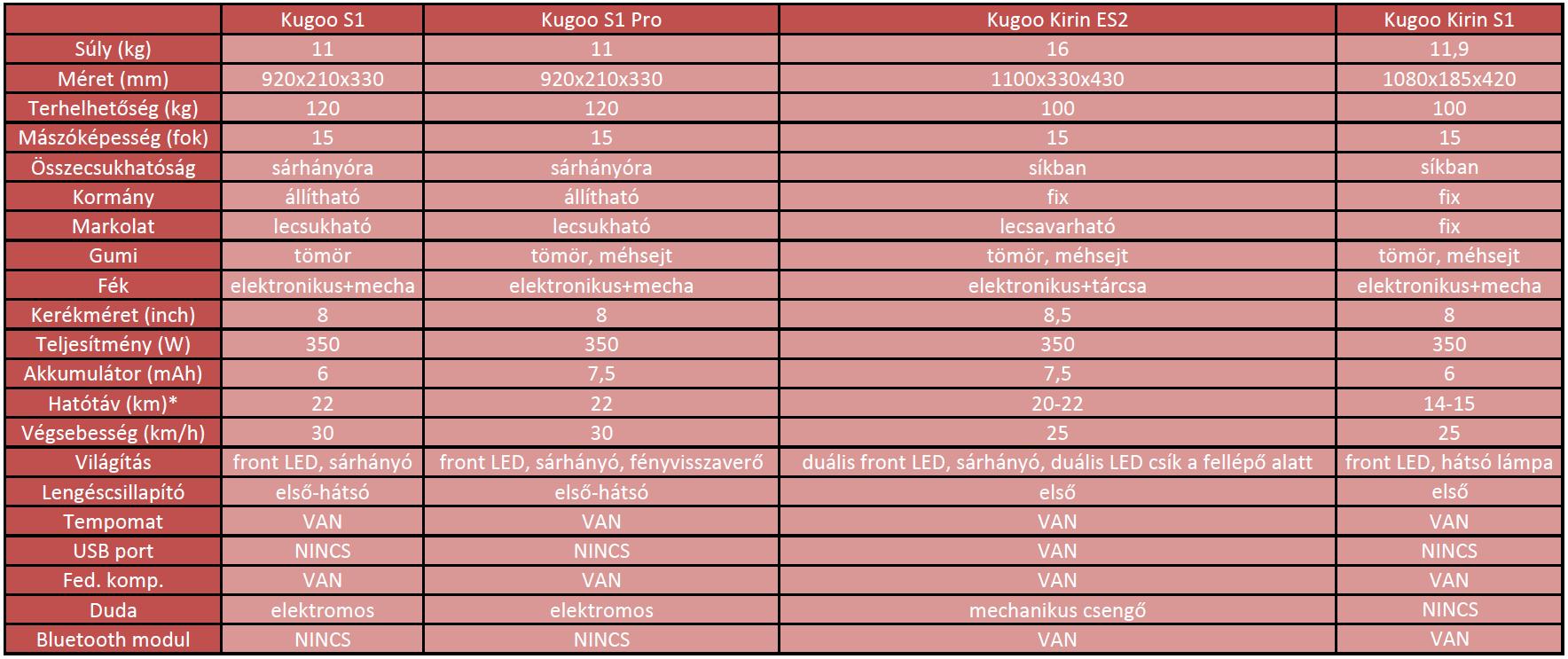 Kugoo Kirin S1 roller teszt 30