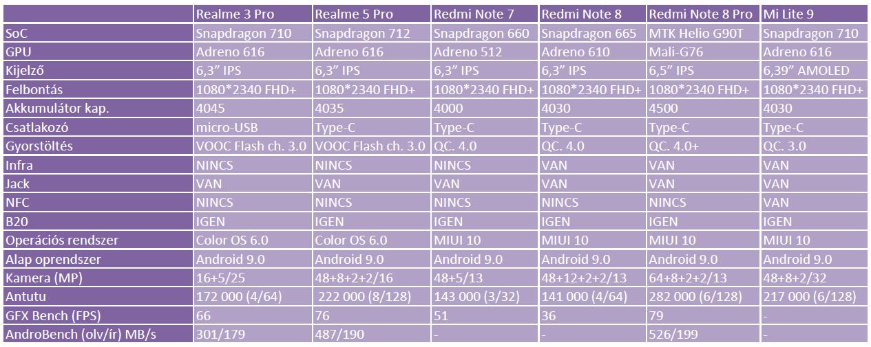 Oppo Realme 5 Pro okostelefon teszt 20