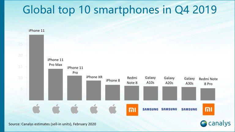 Ezek voltak 2019 legnépszerűbb mobiljai 2