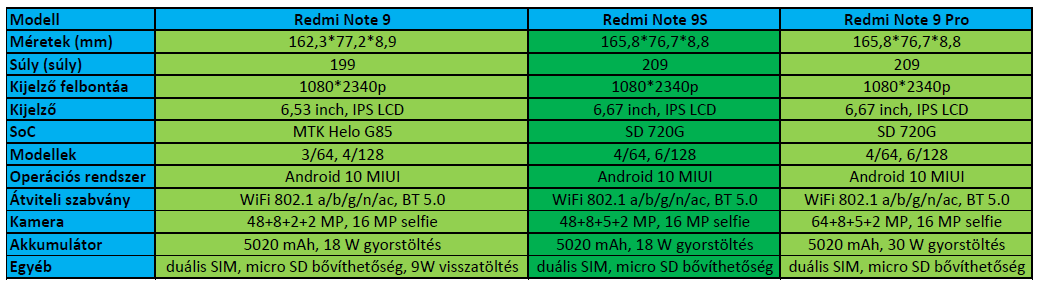 Xiaomi Redmi Note 9S okostelefon teszt 2