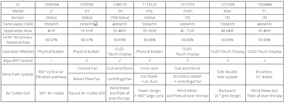 Xiaomi Air Purifier 2C légtisztító teszt 11