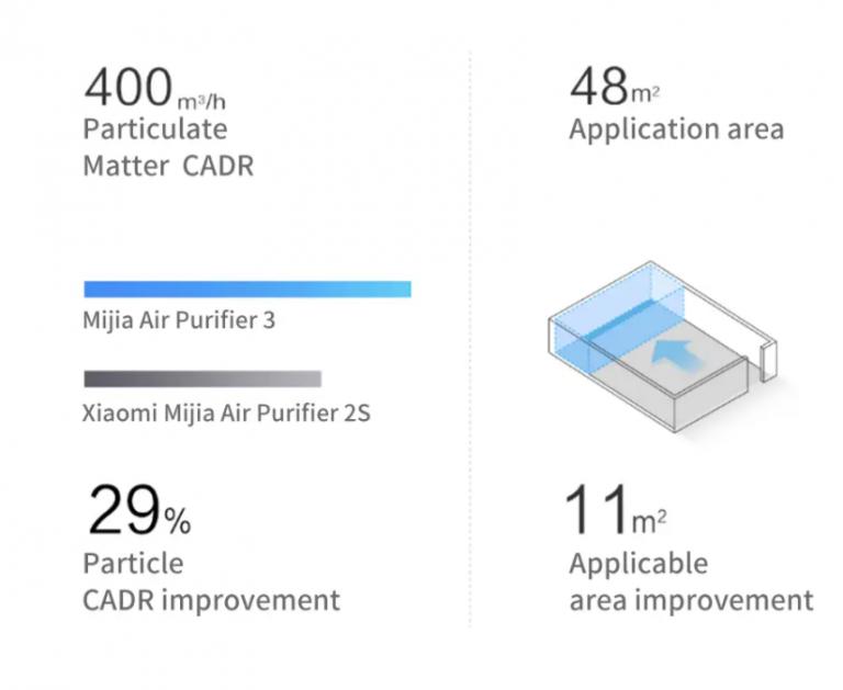 Hatalmas Xiaomi légtisztító vásár csehországi raktárból 11