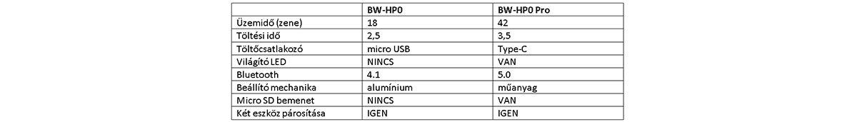 BlitzWolf BW-HP0 Pro fejhallgató teszt 12