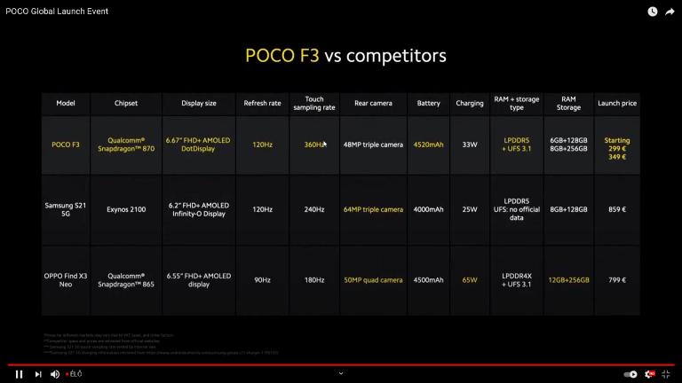 Már kapható a Poco F3 a Xiaomishopnál 8