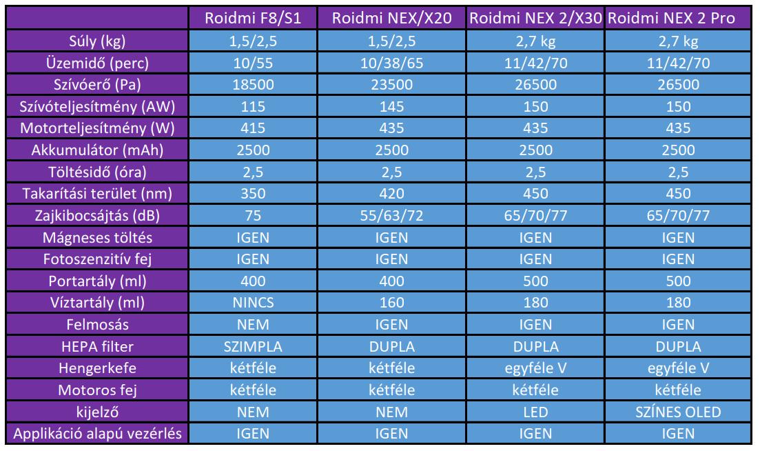 Xiaomi Roidmi NEX 2/X30 Pro állóporszívó teszt 18
