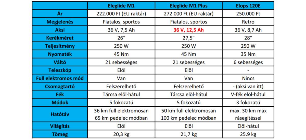 Eleglide M1 elektromos kerékpár teszt 35