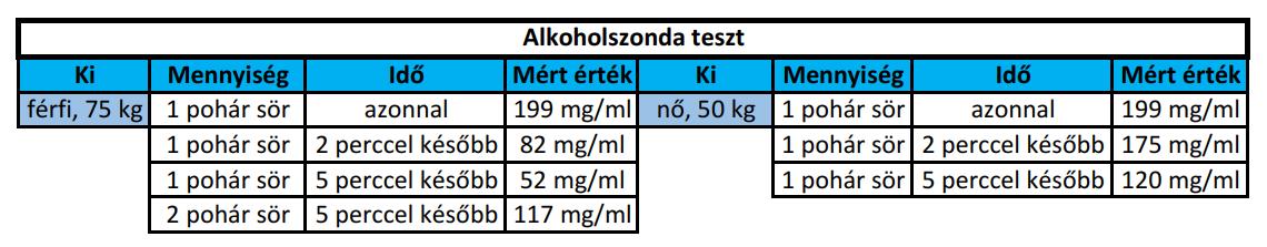 NexTool 4 az 1-ben alkoholszonda teszt 14